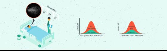 determinants of airborne threats